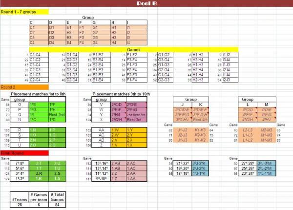 how to create a tournament pool